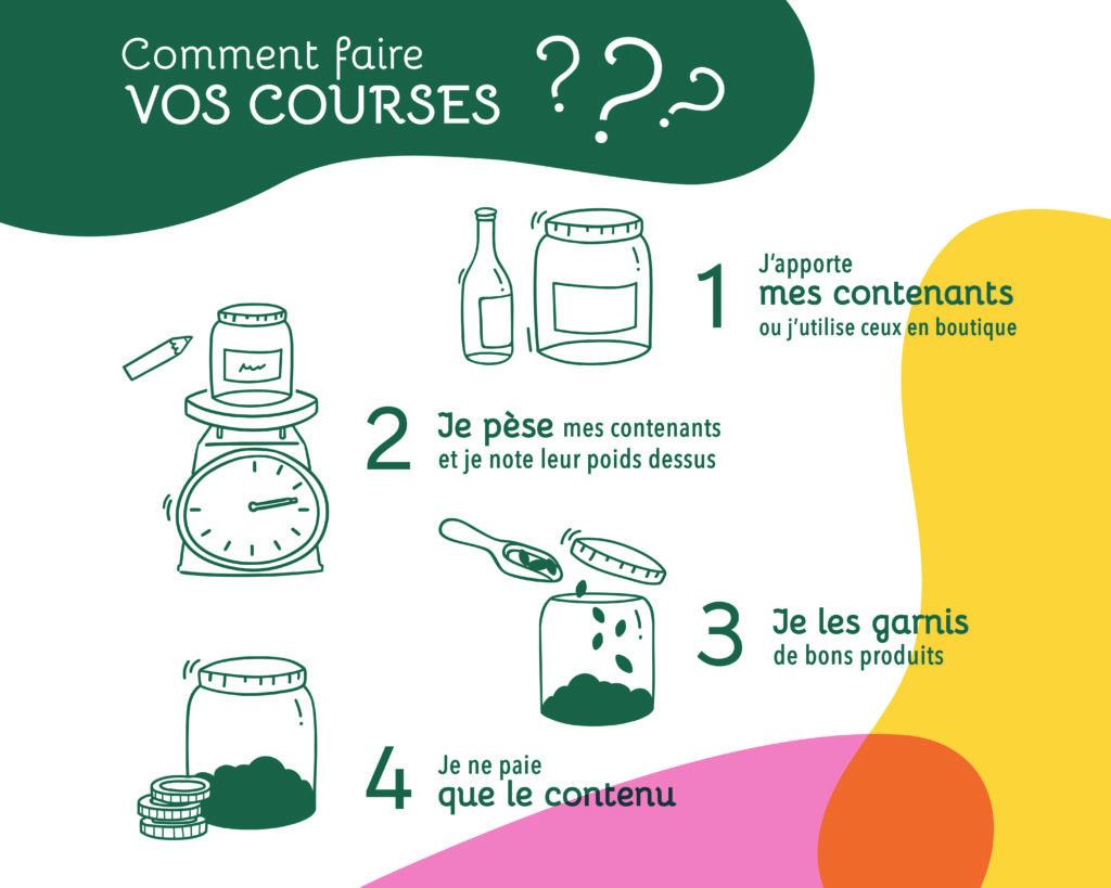 Epicerie vrac Les Bocaux Garnis : Comment faire vos courses ?